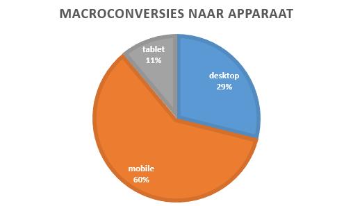 macroconversies-naar-apparaat.PNG