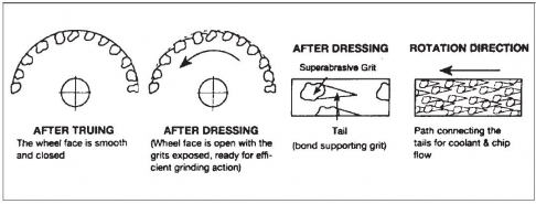 dressing or truing what s the difference continental diamond tool