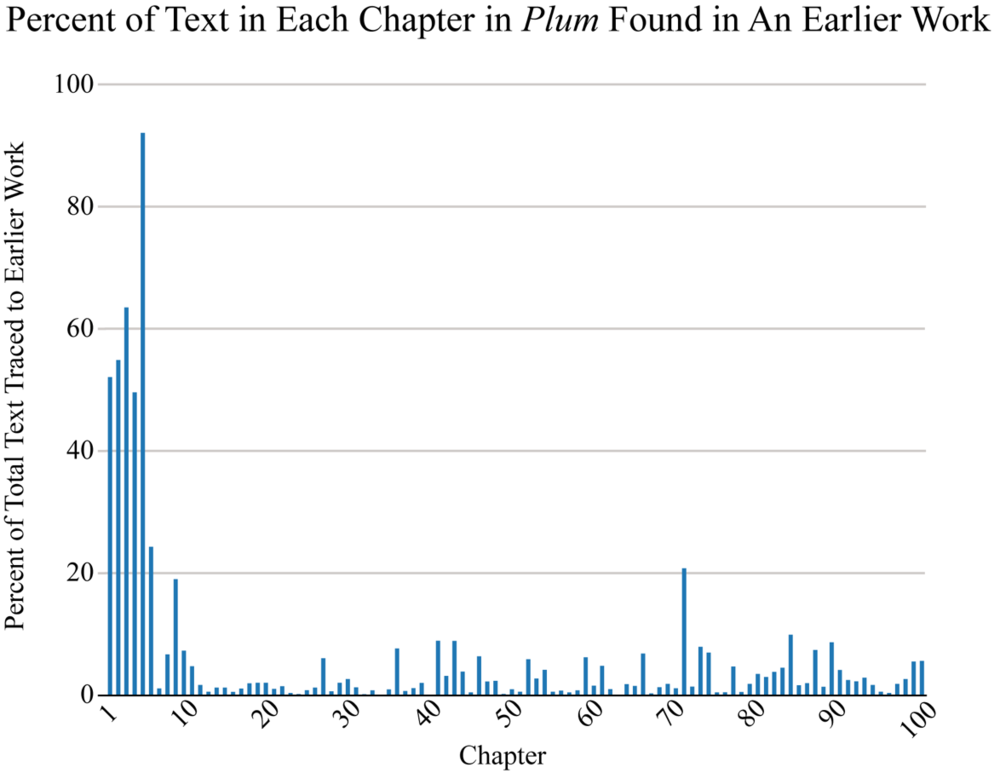 Percent of each chapter found in a text written prior to the initial circulation of the  Plum in the Golden Vase , which began in the late 1500s.