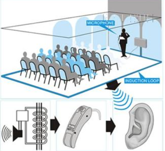 A room 'looped' for the hearing impaired