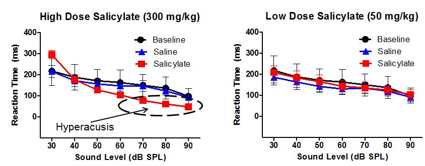 FIGURE: Reaction time-Intensity functions for broadband noise bursts for 7 rats. The rats are significantly faster following high-dose (300 mg/kg) salicylate administration (left panel; red squares) for moderate and high level sounds, indicative of temporary loudness hyperacusis. The rats showed no behavioral effect following low-dose (50 mg/kg) salicylate.