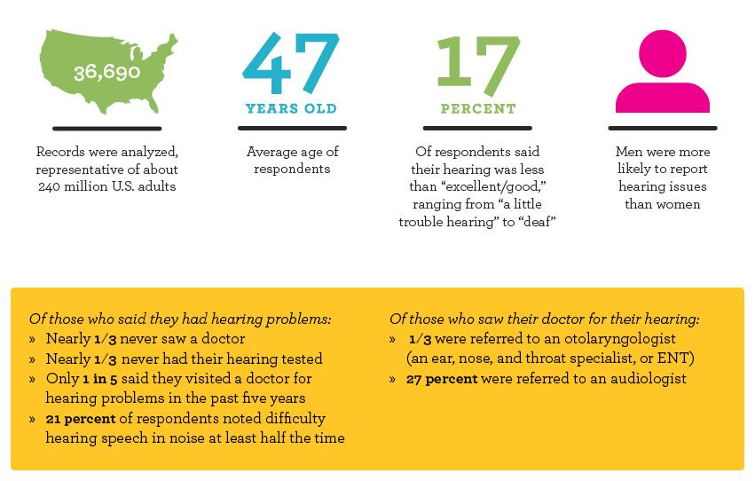 Untreated Hearing Loss Stats.jpg