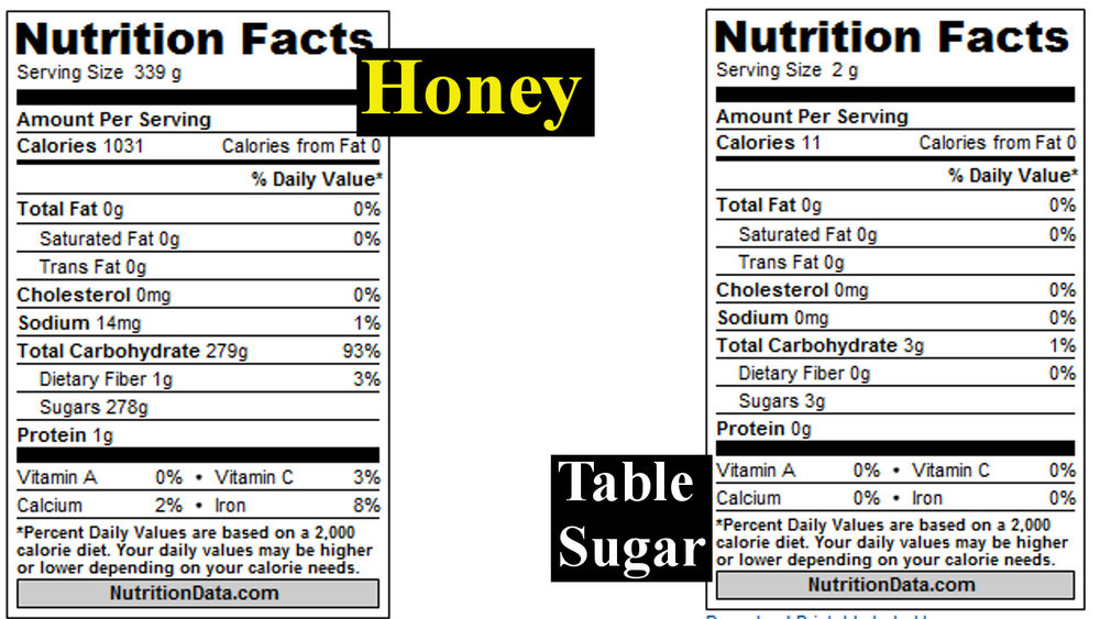 honey and table sugar nutritional content