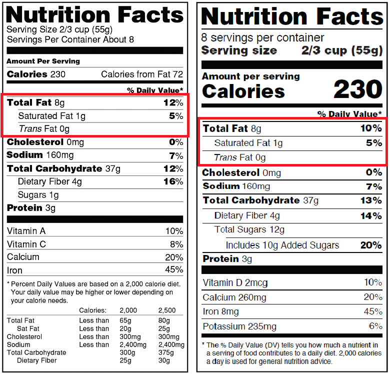 nutrition facts dietary fat
