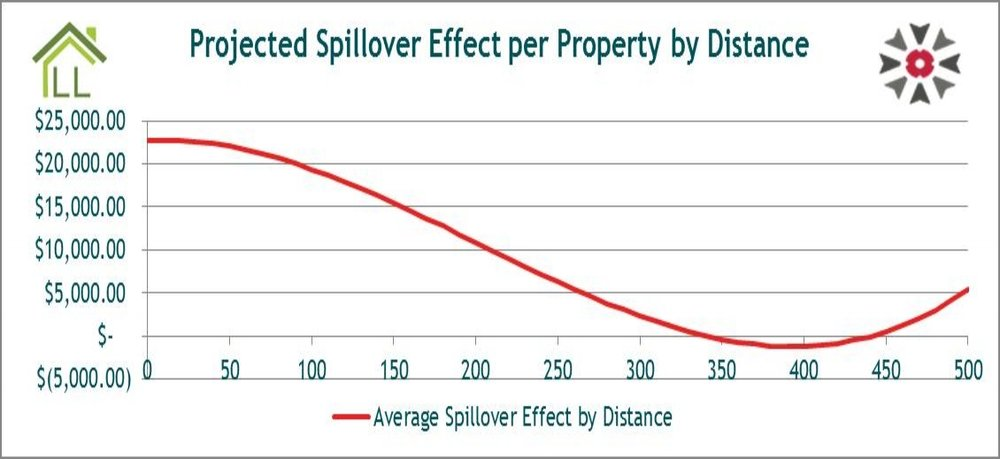 Average Spillover Graph.jpg