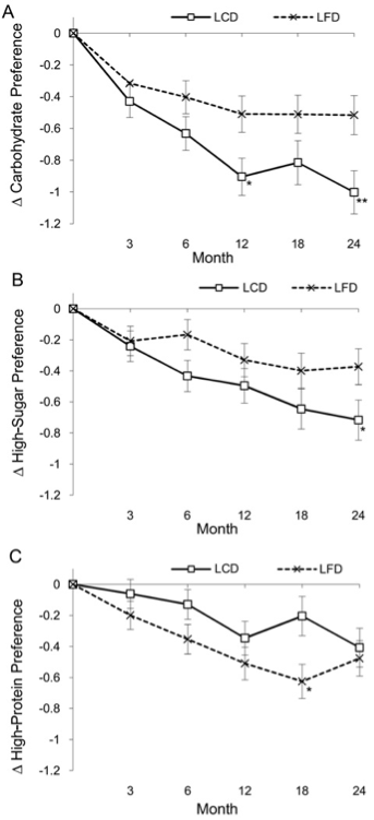 Figure 2, Changes in preference for a high-carbohydrate and low-carbohydrate foods (2011)
