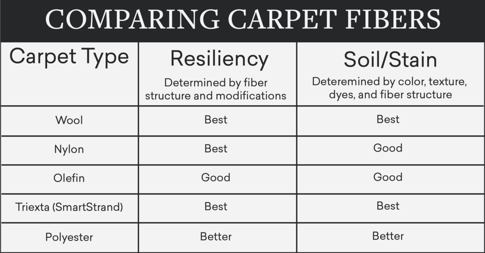 Mouery's Flooring carpet comparison chart
