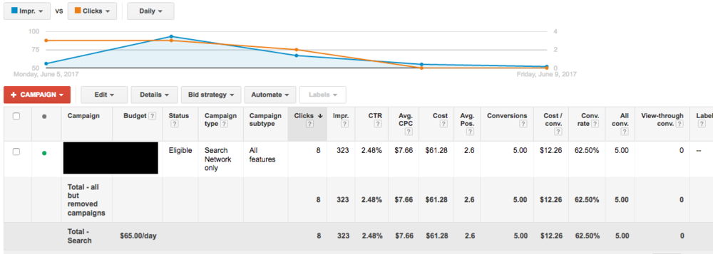 The new landing page made a huge improvement in people reaching out to call his office: from 22.2% to 62.5%. Nearly tripling their results. Also important - notice that the clients cost/conversion (or cost per lead) dropped by roughly 2/3rds - from $36.22 too $12.26.