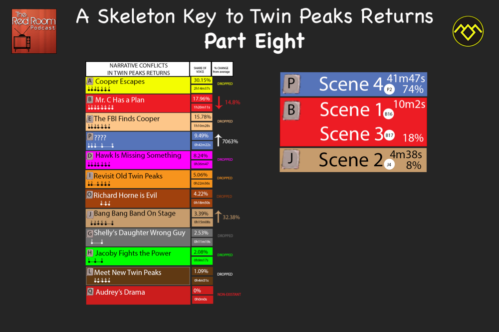 A Skeleton Key to Twin Peaks Returns Part 8.png