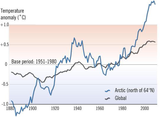 arctic-temperature-rise-arr.jpg