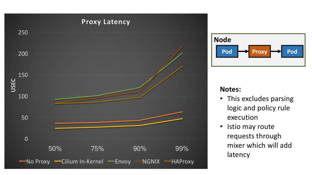 proxy_latency.png