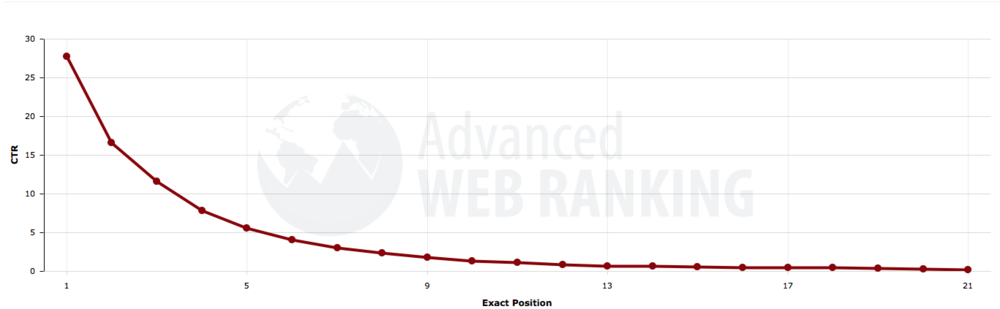 Click-through Traffic Associated with Google SERP Rank Source: Advanced Web Ranking