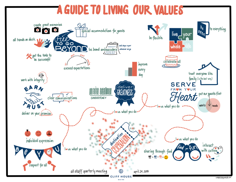 Living our values, mapped!