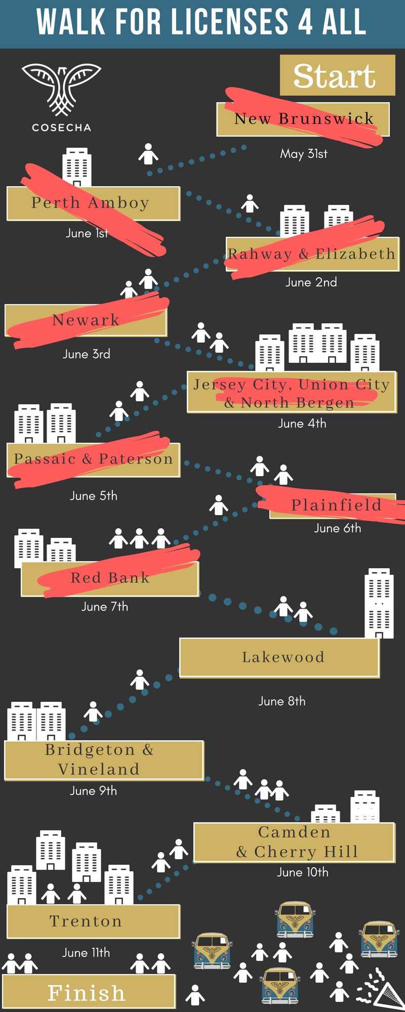 Join us along the way throughout the 11-day walk across New Jersey!Find all the actions and events for drivers liceneses happening in each city we pass through!   - Day 1 5/31/18 ThursdayNew Brunswick: Launch!https://www.facebook.com/events/228949091023063/ Day 2 6/1/18 FridayPerth AmboyRally and community meeting *click to join*Day 3 6/2/18 SaturdayRahway & ElizabethRally for the walkers- Rahway! *click to join*Rally for the walkers - Elizabeth! *click to join*Day 4 6/3/18 SundayNewarkDay 5 6/4/18 MondayMaplewoodDay 6 6/5/18 TuesdayPassaic & PatersonDay 7 6/6/18 WednesdayPlainfieldDay 8 6/7/18 ThursdayRed BankDay 9 6/8/18 FridayLakewoodDay 10 6/9/18 SaturdayBridgeton to VinelandDay 11 6/10/18 SundayCamden Day 12 6/11/18 MondayTrenton