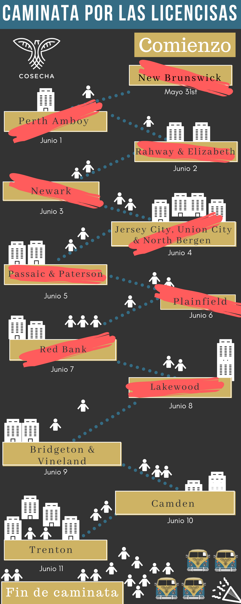 Unete que ya estamos comenzamos la caminata de 11 dias. Vamos peregrinando por ciudades de populo alto immigrante en Nueva Jersey!A qui encuentras las fechas y ciudades que visitaremos. Algunas de estas ciudades tienen eventos de bienvenida para los caminantes  - Día 1 5/31/18 JuevesNew Brunswick: Lanzamientohttps://www.facebook.com/events/228949091023063/Día2 6/1/18 ViernesPerth AmboyRally and community meeting*click to join*Día 3 6/2/18 SabadoRahway & ElizabethRally for the walkers- Rahway!*click to join*Rally for the walkers - Elizabeth! *click to join*Día 4 6/3/18 DomingoNewarkDía 5 6/4/18 LunesMaplewoodDía 6 6/5/18 MartesPassaic & PatersonDía 7 6/6/18 MiércolesPlainfieldDía 8 6/7/18 JuevesRed BankDía 9 6/8/18 ViernesLakewoodDía 10 6/9/18 SábadoBridgeton &VinelandDía 11 6/10/18 DomingoCamden Day 12 6/11/18 LunesTrenton