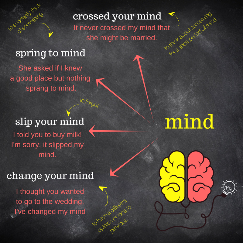 Collocations with mind