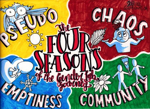 """The four ""seasons"" of the Gender Lab journey"" (by Sketchy Solutions/ Filippo Buzzini)"