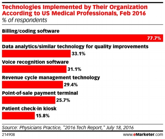 eMarketer_Technologies_Implemented_by_Their_Organization_According_to_US_Medical_Professionals_Feb_2..._214908.jpg