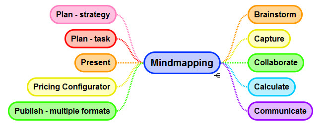 Just a few of the uses for mindmaps — Simplemind used