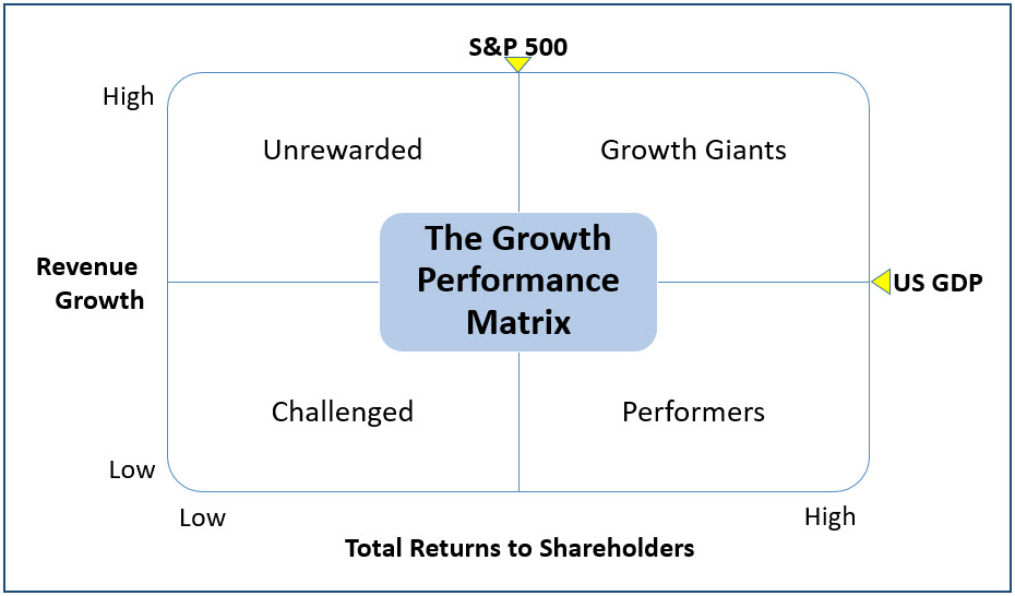 """""""The Granularity of Growth"""" by Patrick Viguerie, Sven Smit, Mehrdad Baghai"""