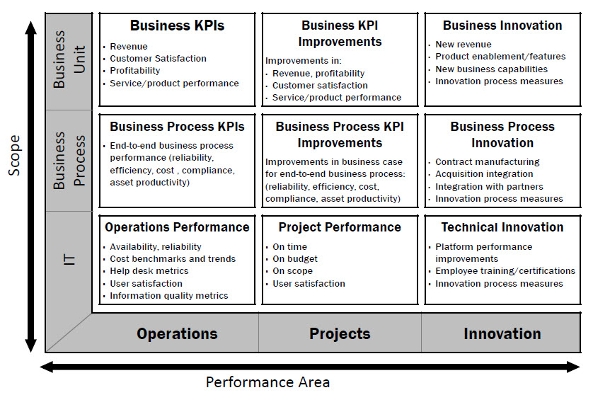 The Portfolio of Metrics: Measuring IT Performance and Communicating Value