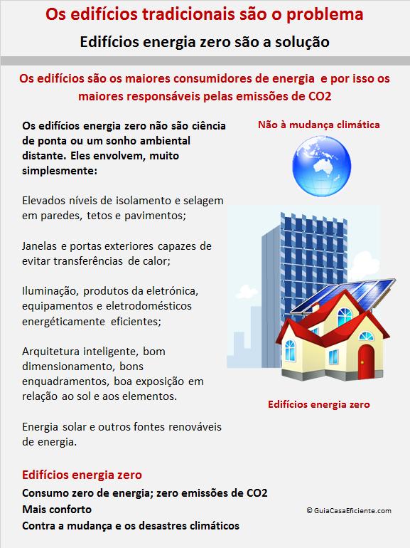 Fonte: GuiaCasaEficiente.com
