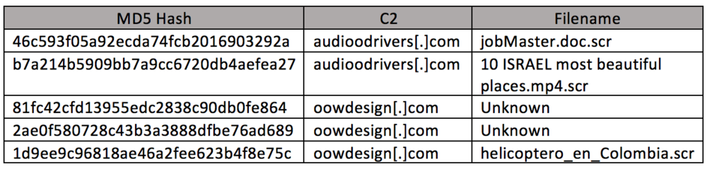 "Table 1. List of Files with ""User-Agent: AudioDrive"" String"