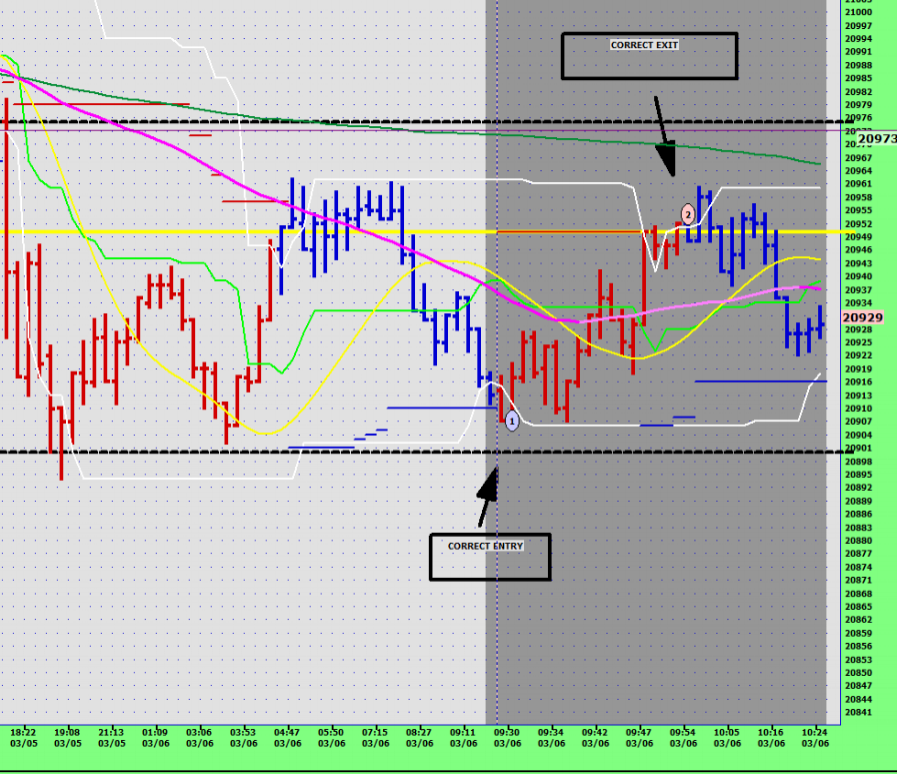Entry taken on tick chart as it enters demand zone, exit up at supply.