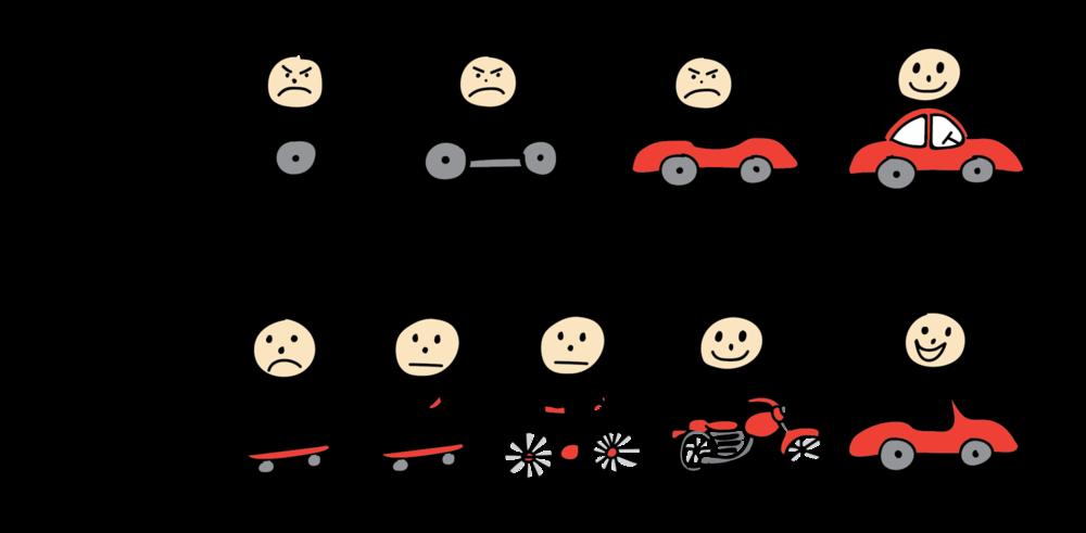 Henrik Kniberg's drawing to explain MPV using a car as a metaphor