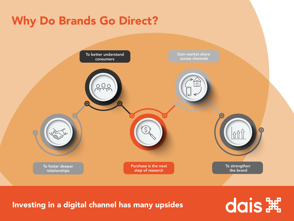 Why_brands_go_direct-01.jpg