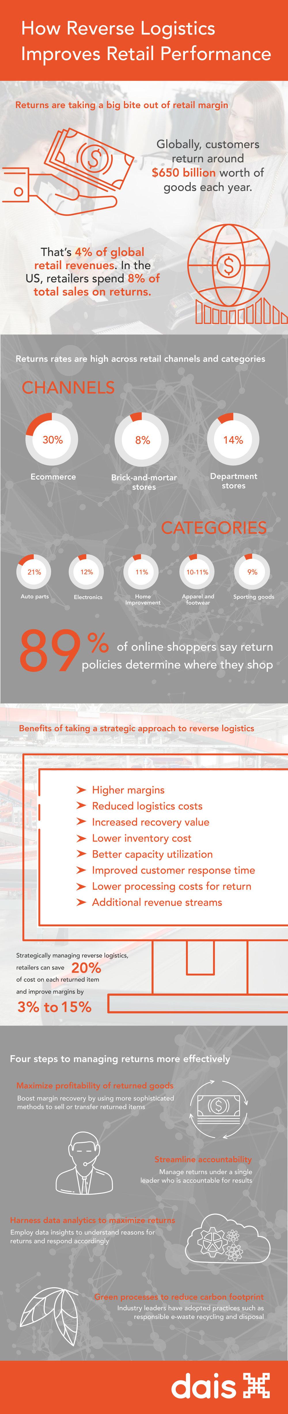 retail-returns-supplychain-logistics