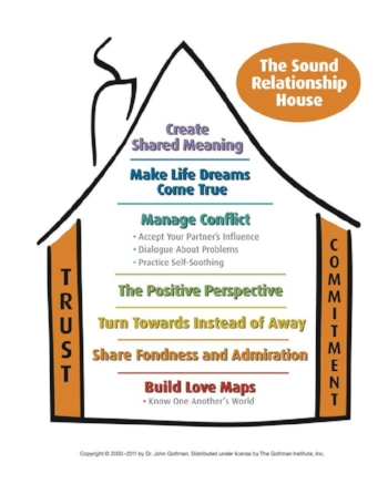 Denver gottman therapy