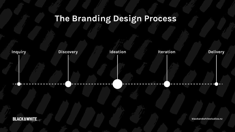 branding-design-process.jpg
