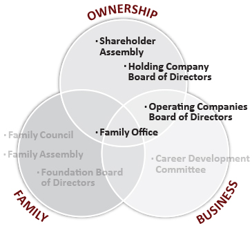 A variety of governance bodies, policies and procedures are available in all three circles to help facilitate the ownership and management of a family enterprise.