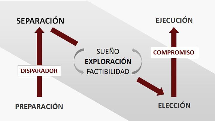 FASES DE UNA TRANSICIÓN