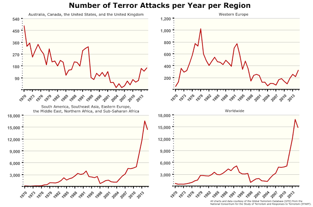 Number of Terror Attacks per Year per Region