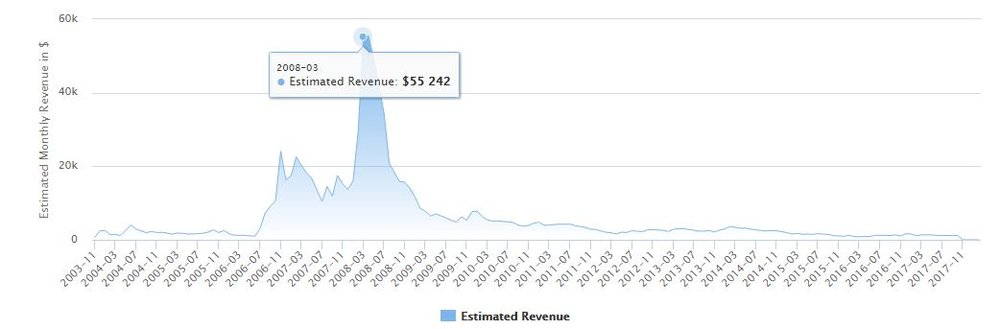 David Jones' estimated oil revenue over time.