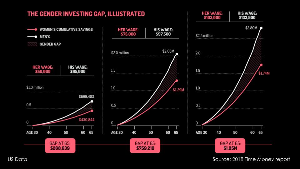 Alex-gender investment gap.png