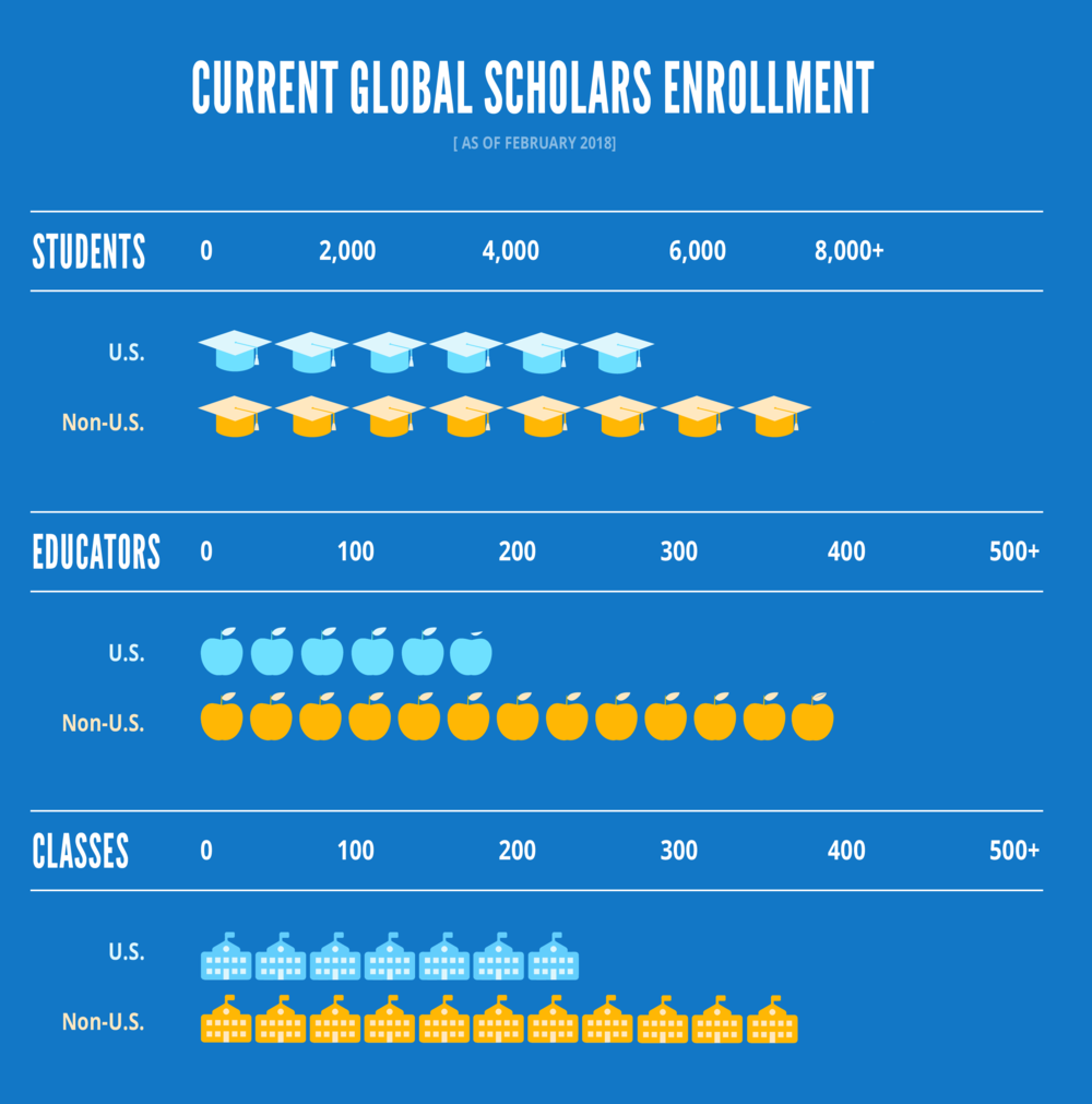 Current Global Scholars Enrollment.png