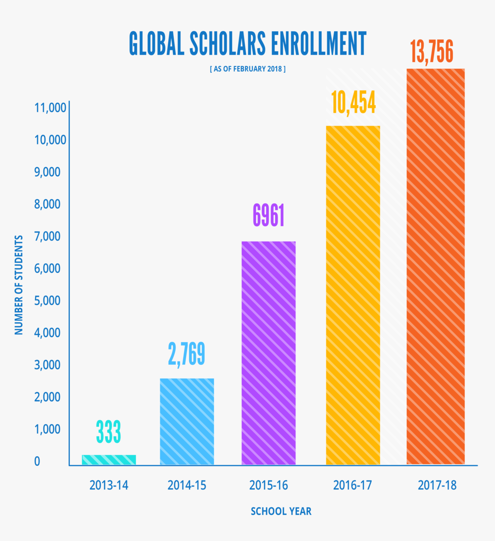 Global Scholars Enrollment.png