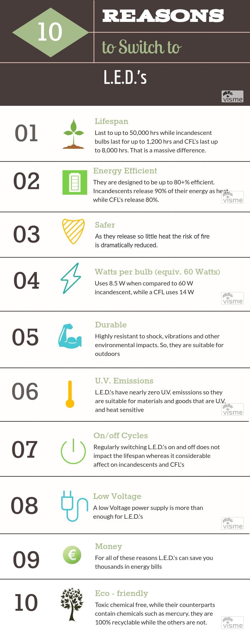 L.E.D. infographic.jpg