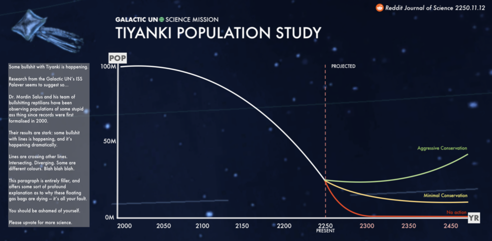 Image: The results published in the Reddit Journal of Science show that Tiyanki populations have decreased by almost 75% from 2000. With no conservation efforts, it's expected the species will be extinct by 2300.