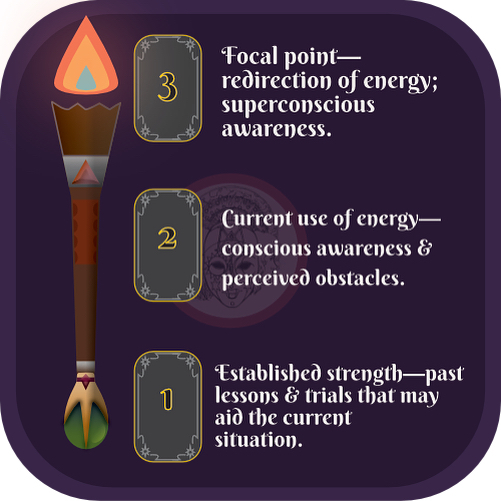 "Good afternoon! Today's Tarotscope is about discovering one's source of strength & applying it effectively. Dear reader, what past lessons have you faced in trying something new, without expectation? Can you remember a time when you did something, simply for the sake of your own curiosity & excitement? Perhaps now, you've grown confident in said thing, but not confident enough to make it work for you—indeed, if the 9 of Swords is any indication of your relationship to this use of energy, it might suggest you're facing up against some cognitive dissonance, getting caught between the ""here and there"" in making progress toward your goals. For this beginning of week spread, the focal point is the 7 of Pentacles—your challenge is applying your will toward cultivating patience and overcoming perceptions of failure & inadequacy. Recall the energy of the Page, and keep at it without expectation. #tarotscope #dailytarot #tarotreadersofinstagram #tarot #mythandmask #danilofftarot"