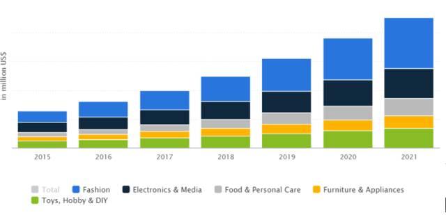 2017年印尼按类别电商消费金额(美元:百万)