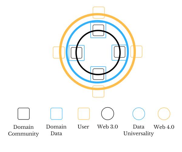 Architecture of Data