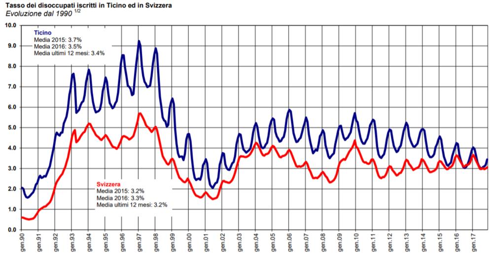 Tasso di disoccupazione TI-CH.PNG