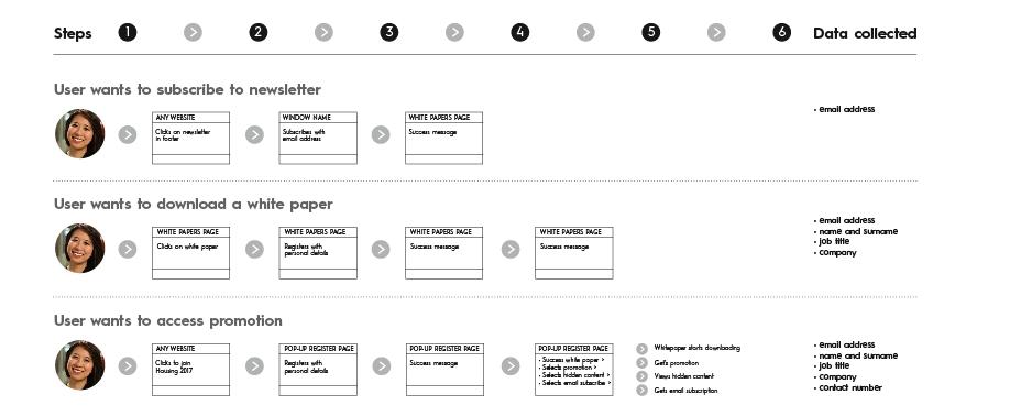 Task scenarios