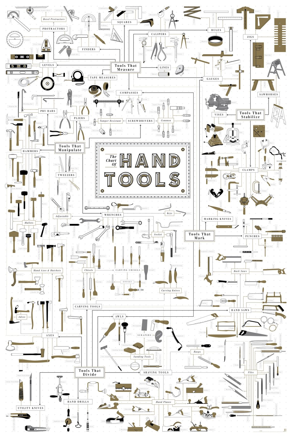 Pop Chart Lab's  The Chart of Hand Tools , $37