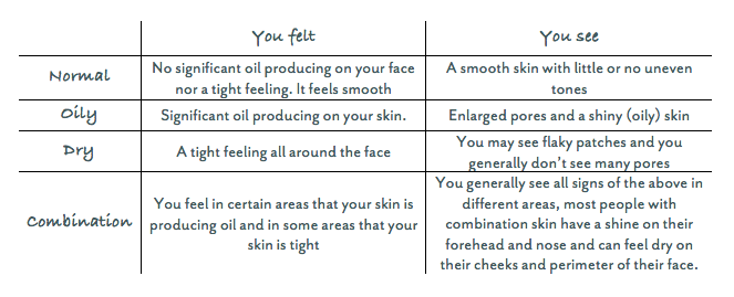 How_to_find_your_perfect_skincare_routine_skintypes_table