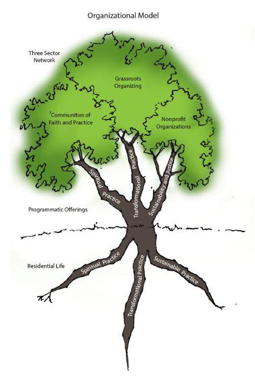CTP maintains an inside out approach to transformation. The diagram conveys how our work begins at home in the roots, our practices are shared with community through programmatic offerings, which join together the three sectors of our networking campaign in the tree canopy.